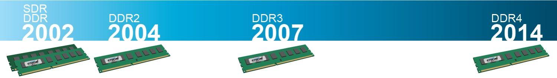 2002년부터 2014년까지 RAM 기술 혁신의 연대별 현황